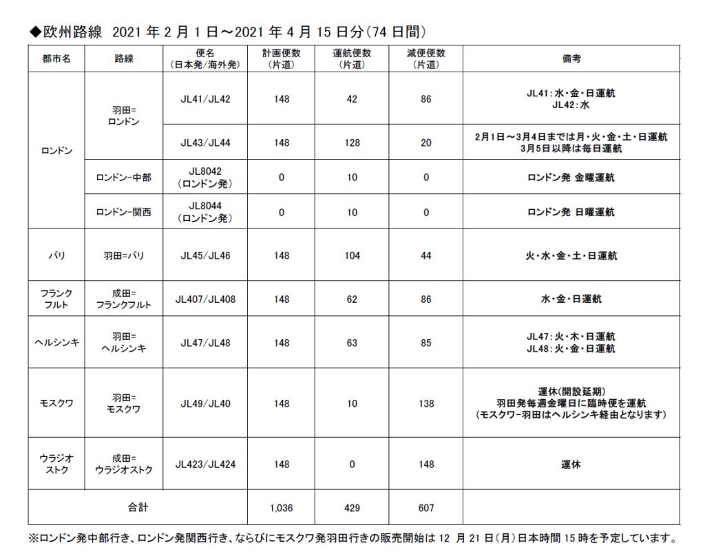 【国際線復活情報】JAL日本航空 来年2月より復活の道のり
